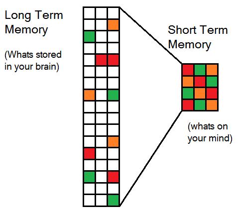 stockage mémoire